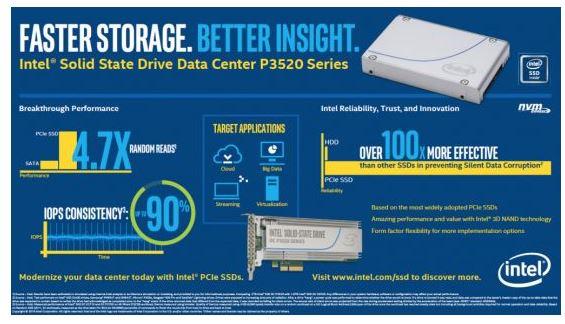 Intel SSD Data Center